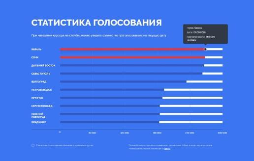 Сочи лидирует вконкурсе символов для новых русских купюр